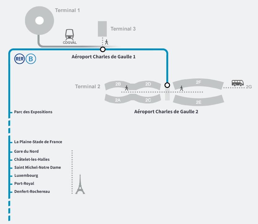 Paradas del RER B desde el Aeropuerto Charles de Gaulle a París